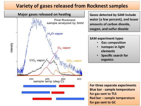This plot of data from NASA's Mars rover Curiosity shows the variety of gases that were released from sand grains upon heating in the Sample Analysis at Mars instrument, or SAM. The gases detected were released from fine-grain material, and include water vapor, carbon dioxide, oxygen and sulfur dioxide. (NASA)