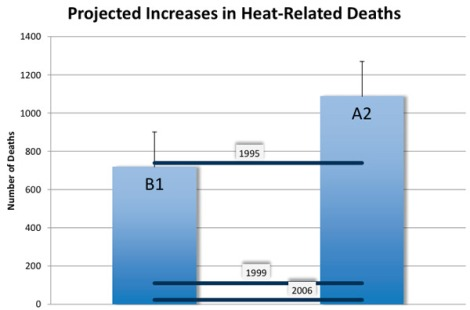 heat-related-deaths-climate-change