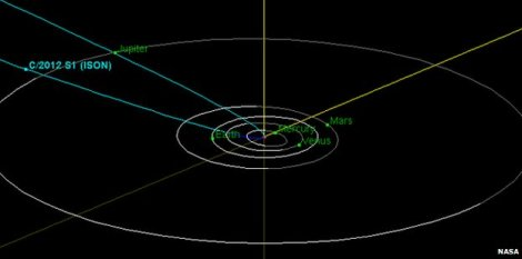 Orbital trajectory of comet C/2012 S1, also known as ISON.